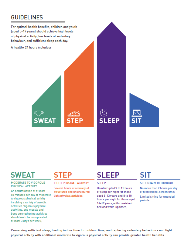 24 Hour Movement Guidelines